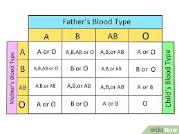 determine-blood-type-without-test